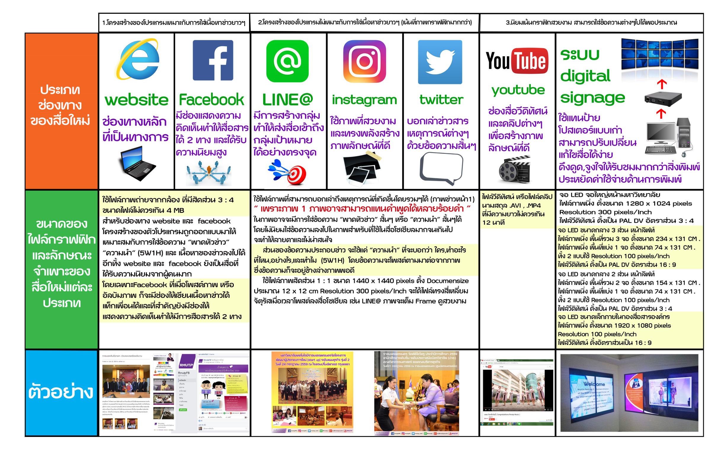ลักษณะของสื่อใหม่ social media ประเภทต่างๆ
